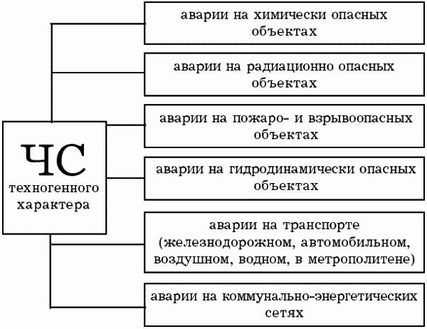 Классификация ЧС природного