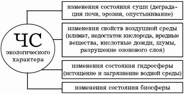 Классификация ЧС техногенного