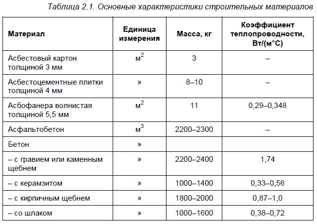 Виды и типы рубероида: кровельный марки ркк 35