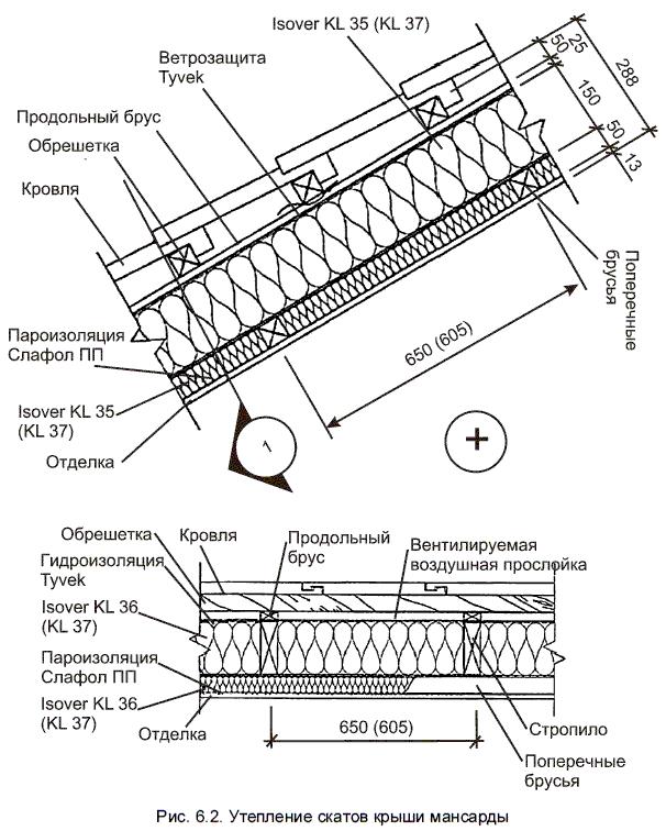 Стыков ппу теплоизоляция
