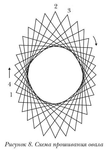 На рисунке 10 приведена схема