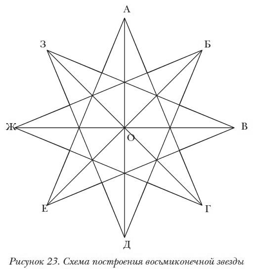 Заполнение многоугольников