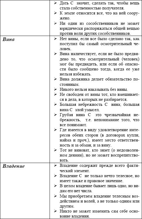 Словарь по римскому праву