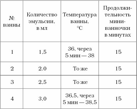 Схема приема ванночек