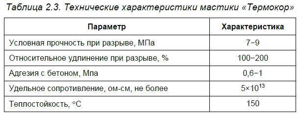 Мастика поликров 120 украина цена фото как почистить полиуретановый чехол