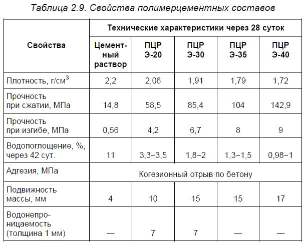 Орехово-зуево клей плиточный