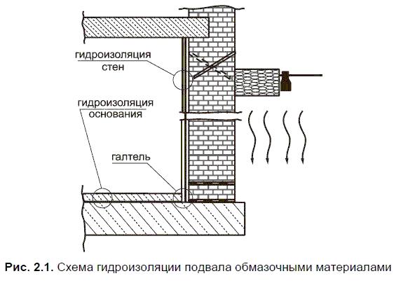 Материала применяют гидрофобизаторы битумные смеси заключение стоит отметить использовани презентация материалов наливные полы