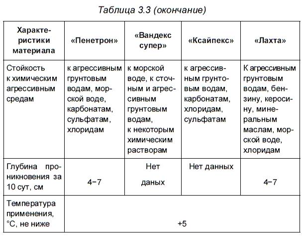 Гидроизоляция конструкций