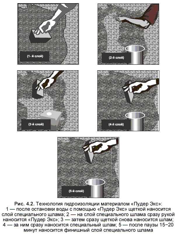 Гидроизоляция фундамента без подбетонки