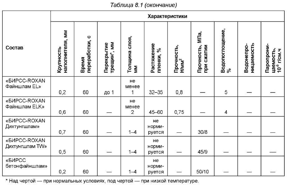 Боковая оклеечная гидроизоляция характеристики материалов полимерный наливной пол для кухни цена
