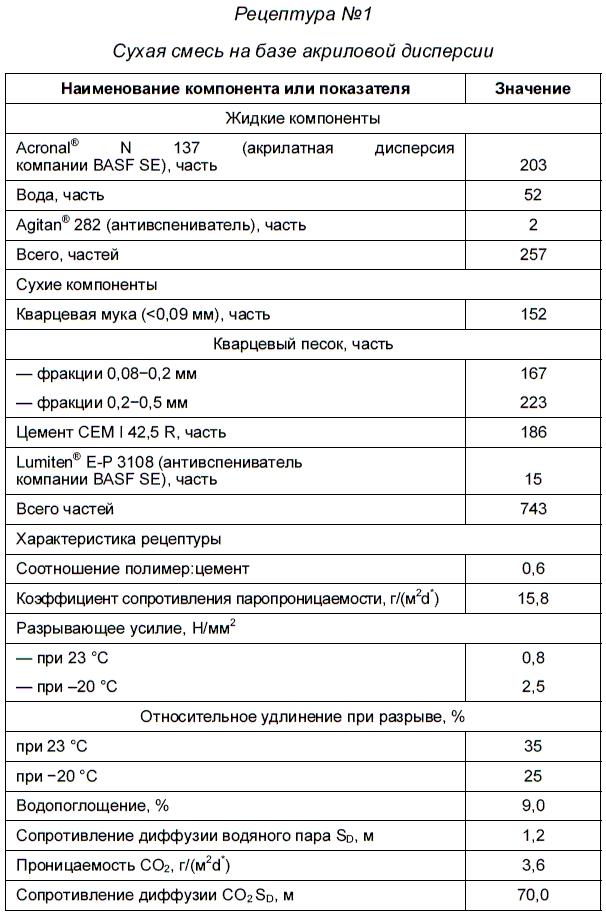 Зарубина Людмила.