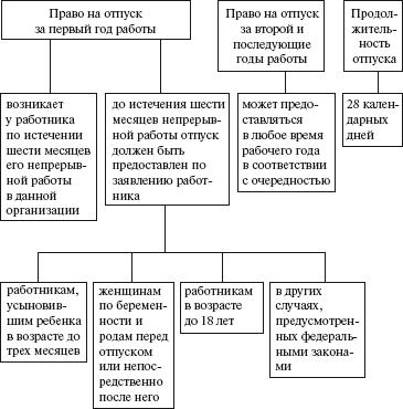 Правовые аспекты деятельности