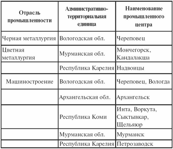 Регионоведение (fb2) |
