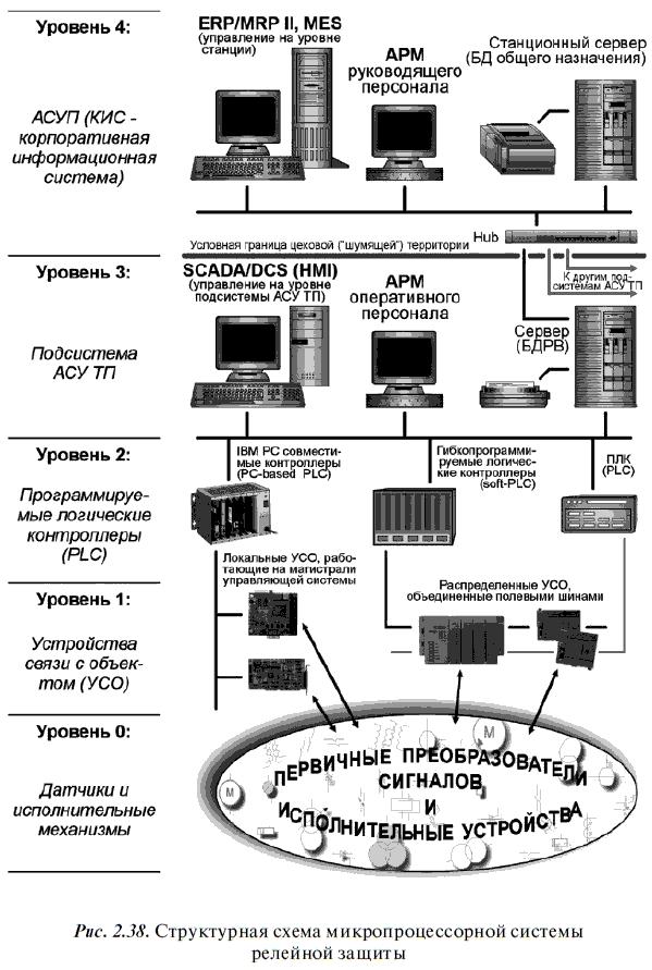 2.9. Микропроцессорные средства релейной защиты.