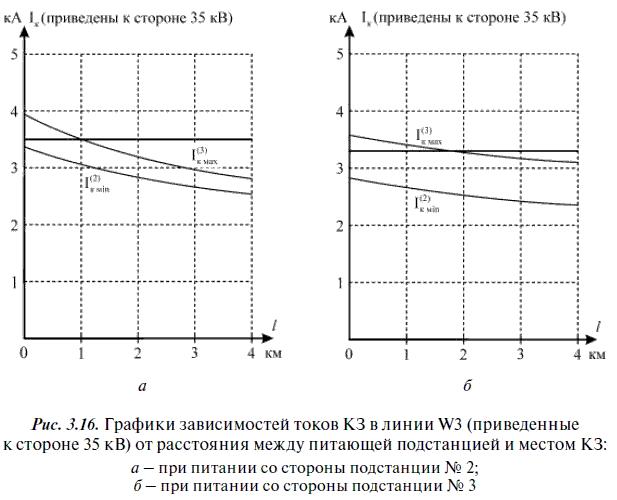"""Схема соединения вторичных обмоток ТТ и катушек реле -  """"неполная звезда - неполная."""