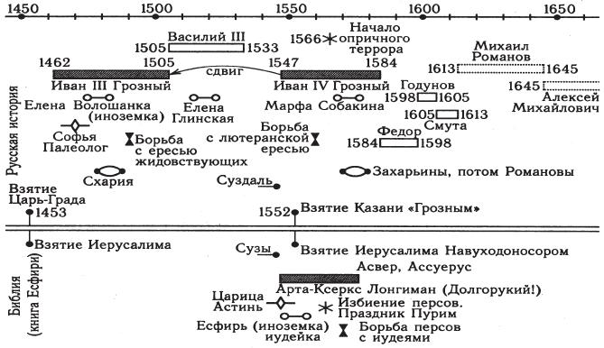 Русско-Ордынская Империя на