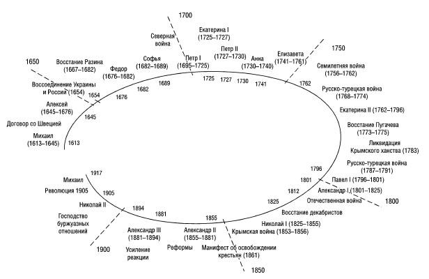 Спираль Русской Цивилизации