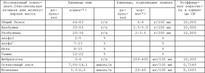Биохимический анализ крови сыворотка железа Справка в бассейн 1-я Чоботовская аллея