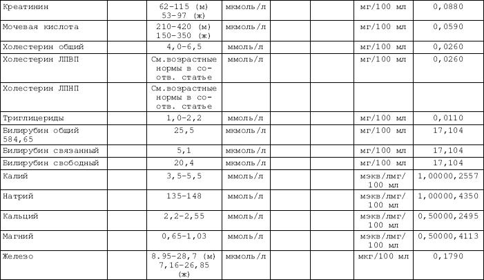 Таблица холестерин норма у мужчин 40 лет