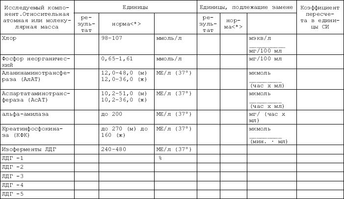 Что означает гемолиз в биохимическом анализе крови Справка 095 Якиманка