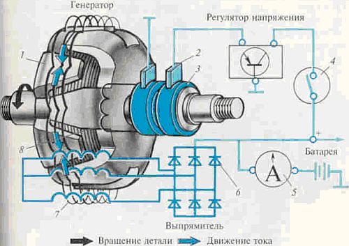 Рис. Схема работы генератора