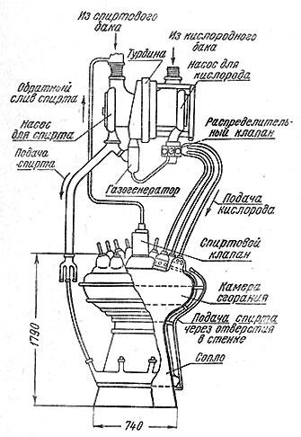 Ракетные двигатели (fb2) |