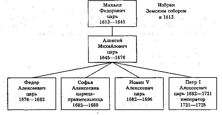 История России (fb2) |
