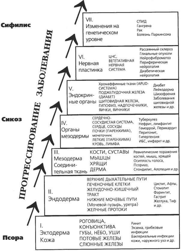 Прогнозирующая гомеопатия