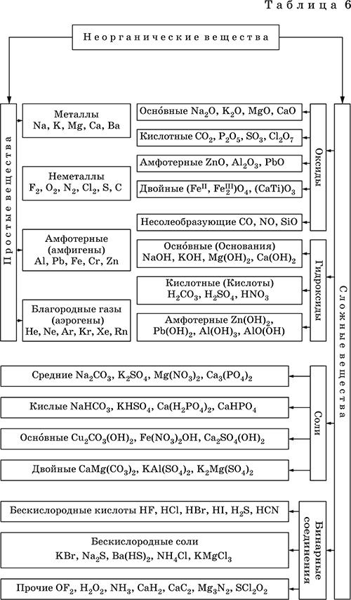 Классификация неорганических веществ базируется на химическом составе - наиболее простой и постоянной во времени...