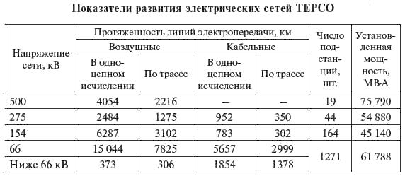 Отчетные данные по развитию