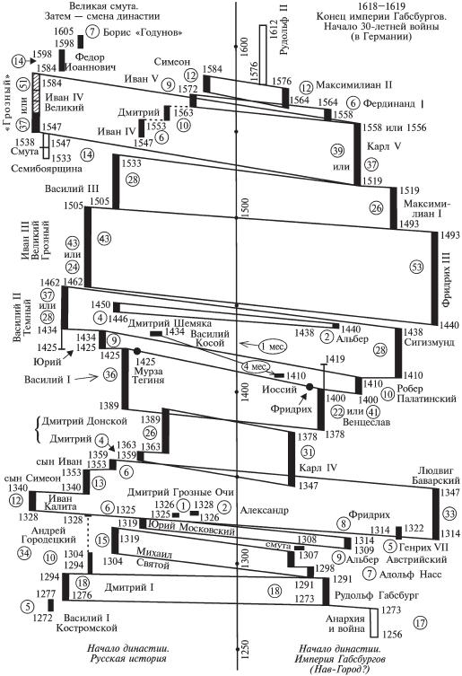 Средневековые хронологи «