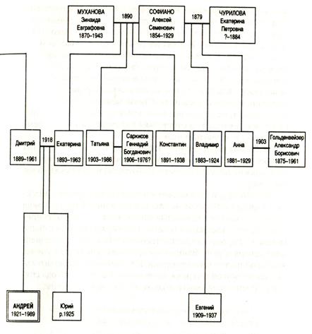 В этой «генеалогической схеме»