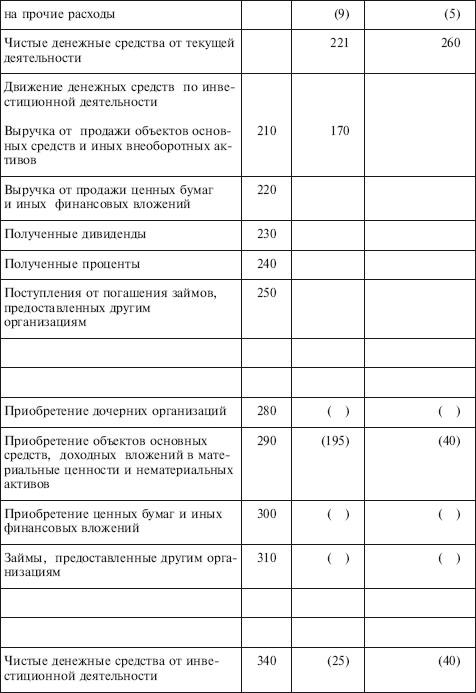 Учет денежных средств на расчетных счетах организации дипломная работа Учет денежных средств на предприятии на примере ЗАО Рабочий