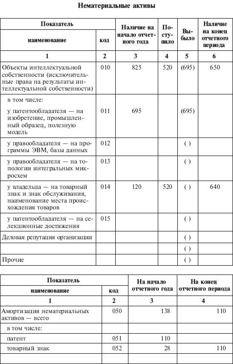 Заббарова Ольга Бухгалтерская финансовая отчетность организации