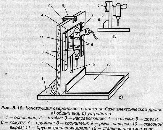 Приспособления для сверлильных станков своими руками