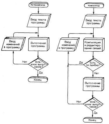 Схема работы интерпретатора и
