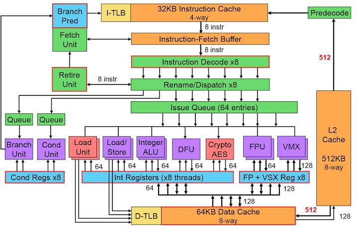 Схема ядра процессора IBM