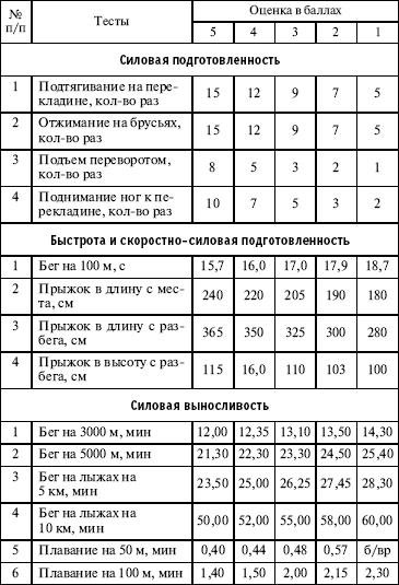 Контрольные нормативы по гимнастике 2-9 класс