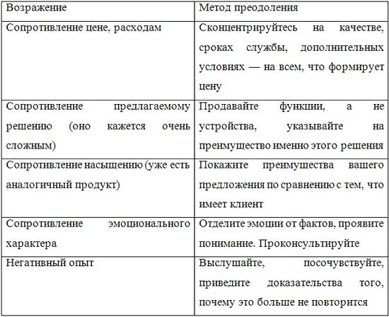схемы и примеры работы с