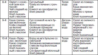 рацион питания в граммах таблица