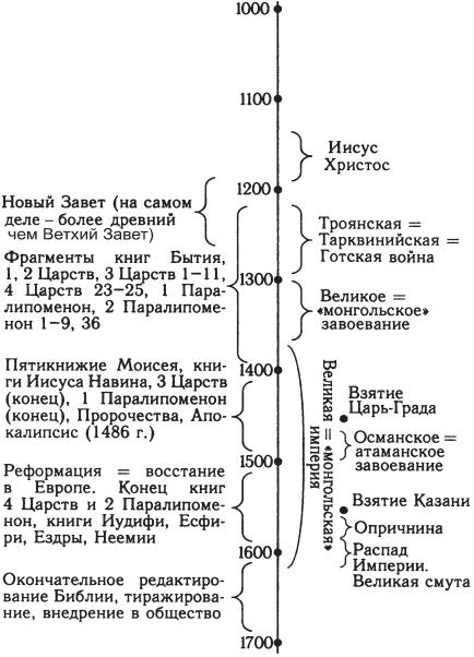 Мятеж Реформации. Москва