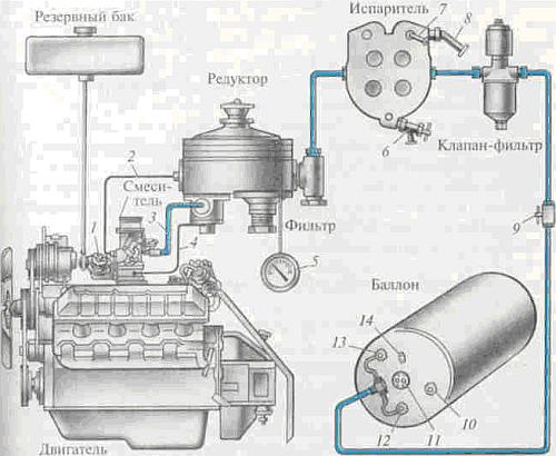 Рис. Схема газобаллонной
