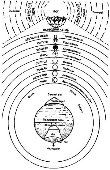 Космос Данте
