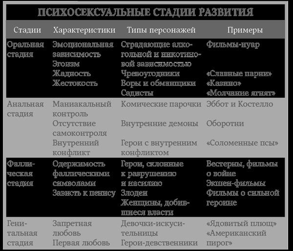 psihoseksualnie-stadii-razvitiya