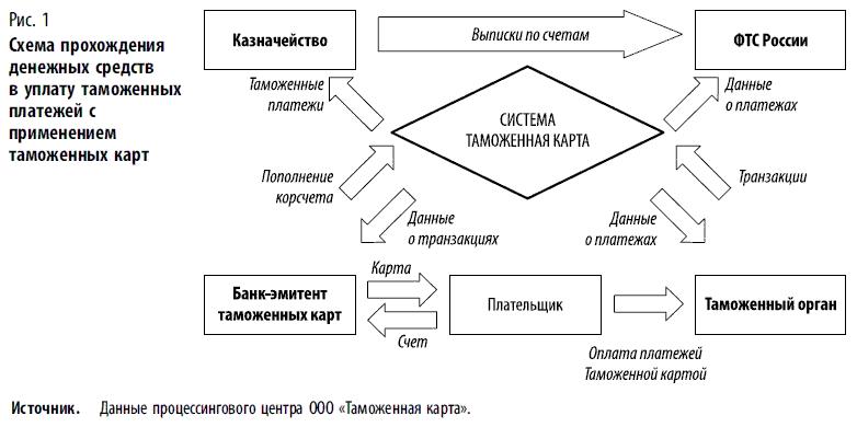 Платежные карты (fb2) |