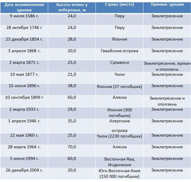 Таблица 6. Оценка силы цунами