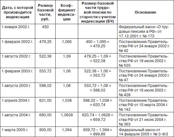 Начисление пенсии по старости для 1957 года рождения