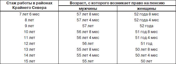 Пенсия прокурора российской федерации