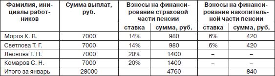Размер пенсии прапорщика фсин