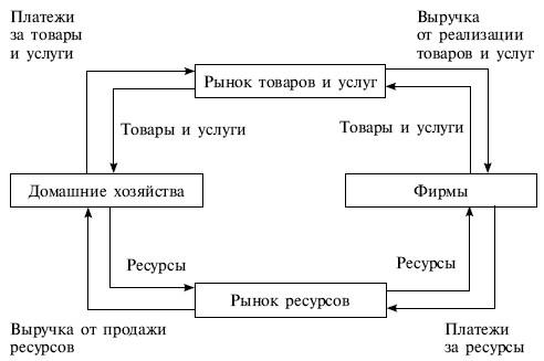 Модель кругооборота ресурсов и